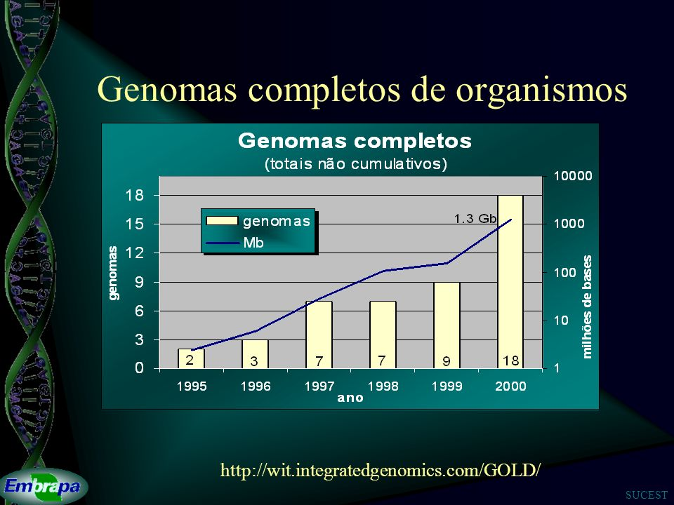 Genomas completos de organismos