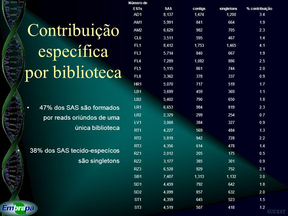 Contribuição específica por biblioteca