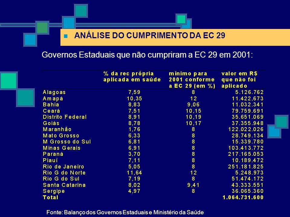 ANÁLISE DO CUMPRIMENTO DA EC 29