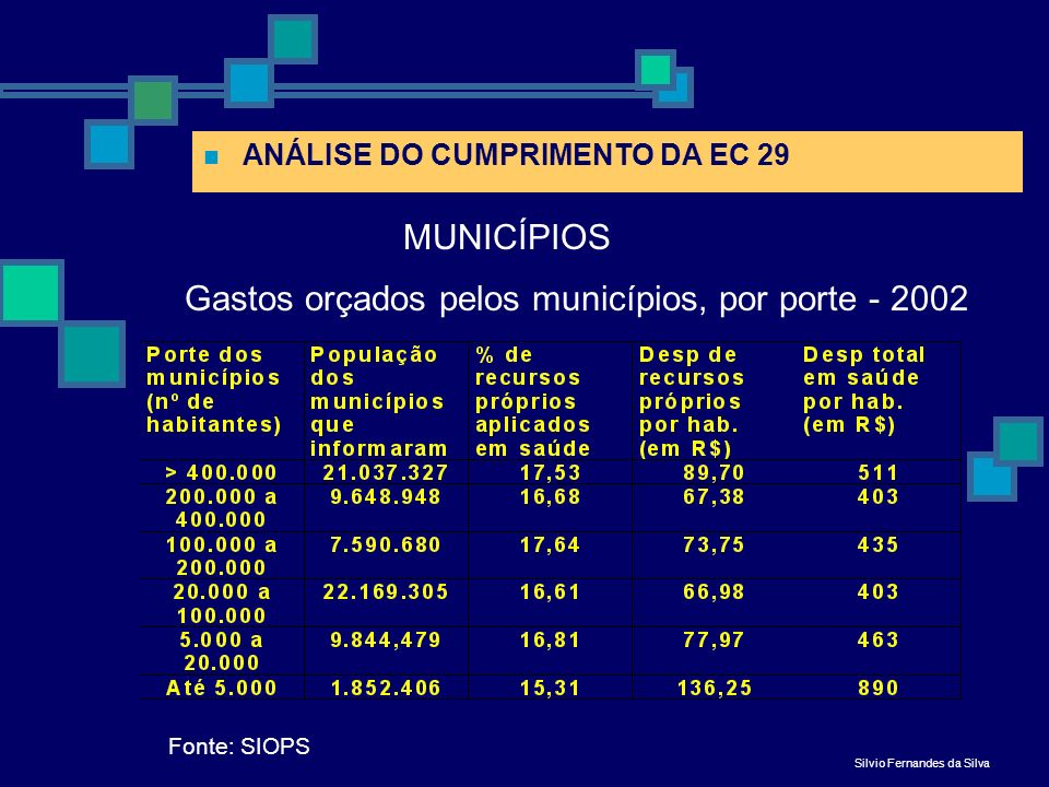 Gastos orçados pelos municípios, por porte - 2002