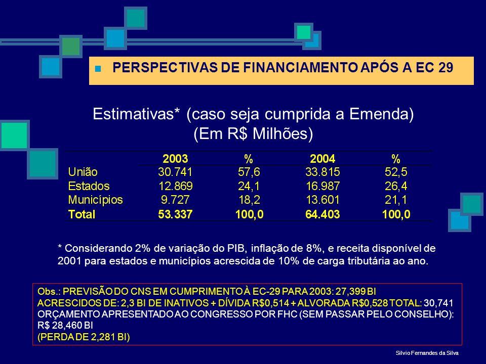 Estimativas* (caso seja cumprida a Emenda) (Em R$ Milhões)