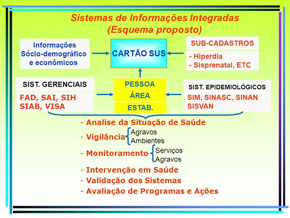 Sistemas de Informações Integradas (Esquema proposto)