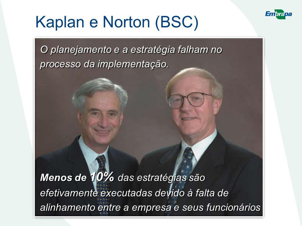 Kaplan e Norton (BSC) O planejamento e a estratégia falham no processo da implementação.