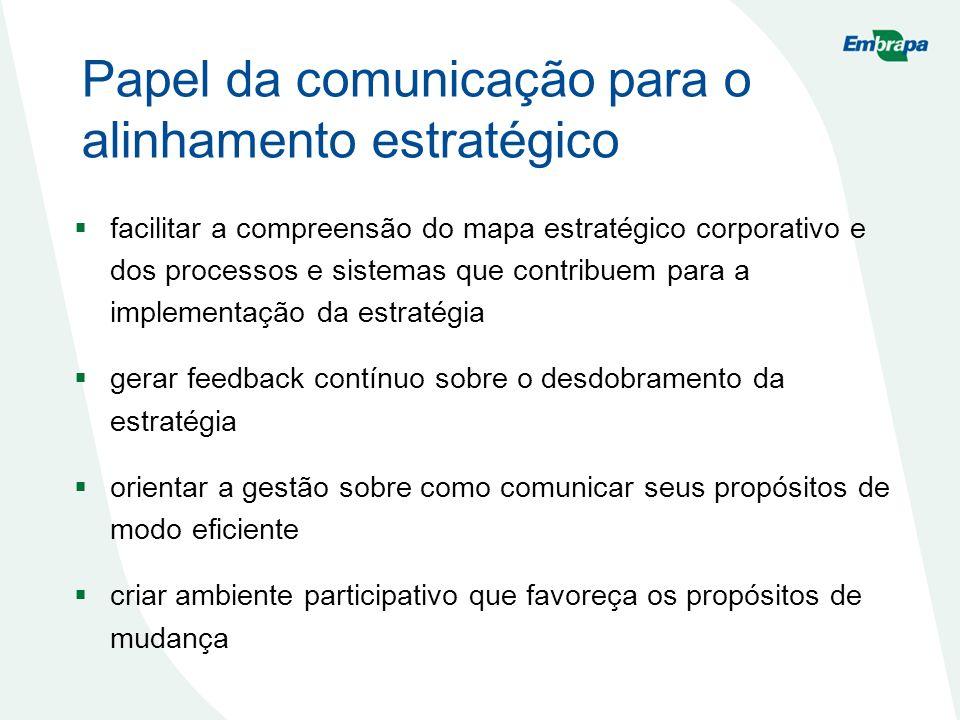 Papel da comunicação para o alinhamento estratégico