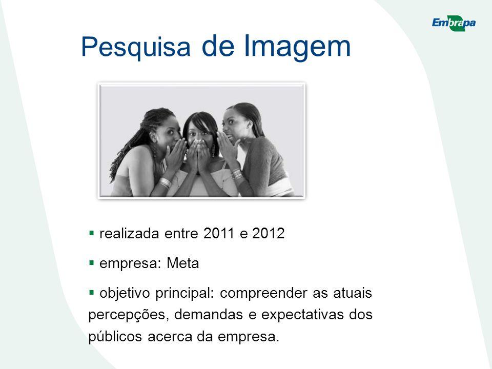 Pesquisa de Imagem realizada entre 2011 e 2012 empresa: Meta