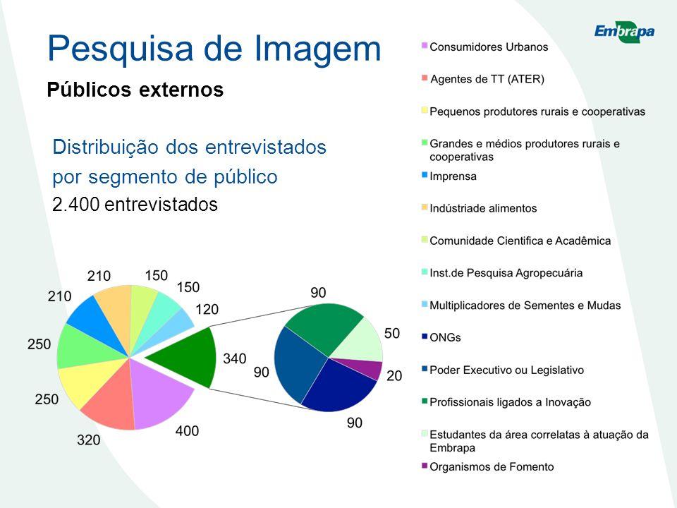 Pesquisa de Imagem Públicos externos