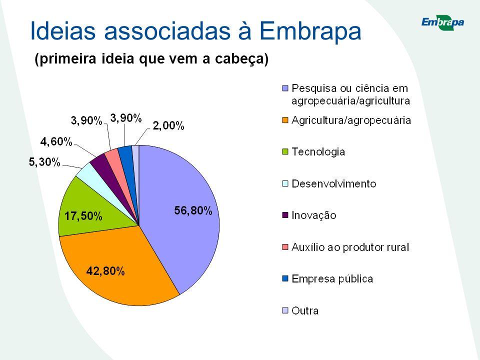 Ideias associadas à Embrapa