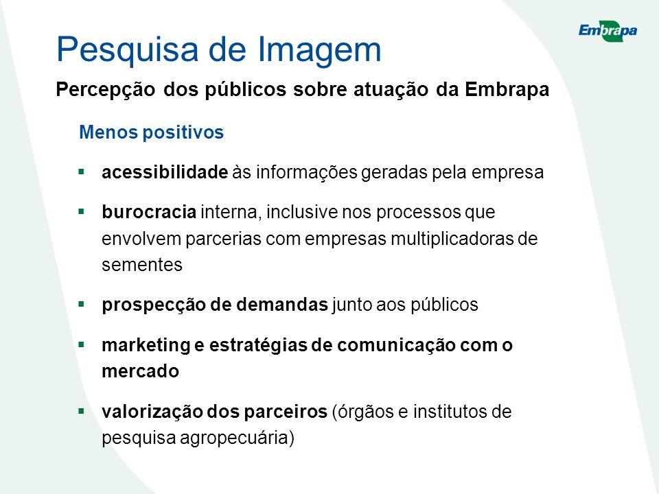Pesquisa de Imagem Percepção dos públicos sobre atuação da Embrapa