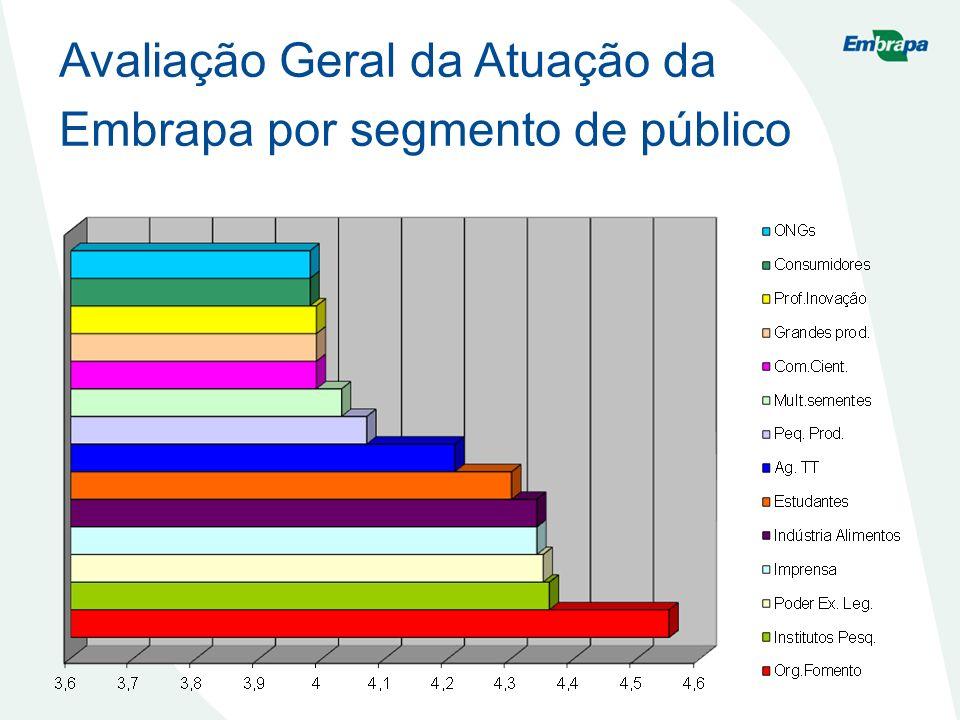 Avaliação Geral da Atuação da Embrapa por segmento de público