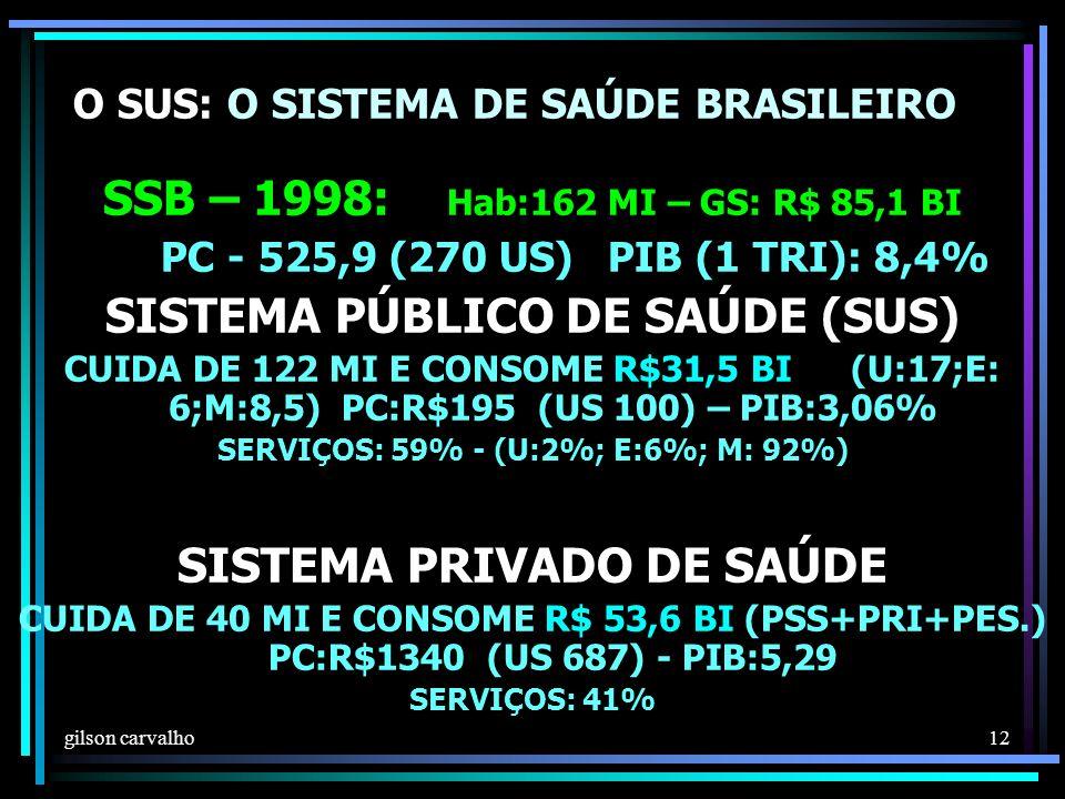 O SUS: O SISTEMA DE SAÚDE BRASILEIRO
