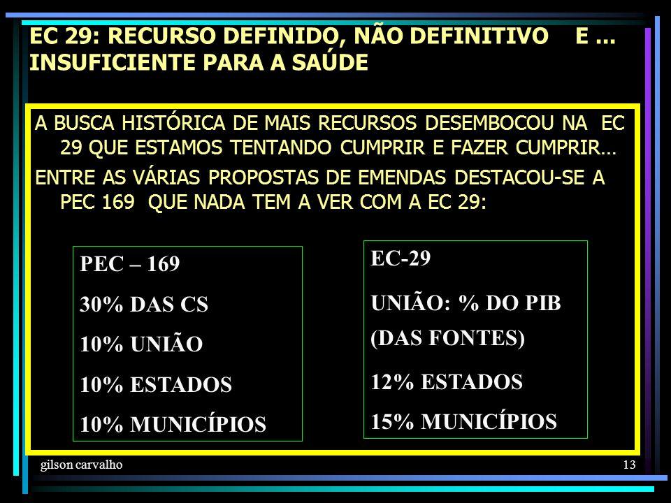 UNIÃO: % DO PIB (DAS FONTES)