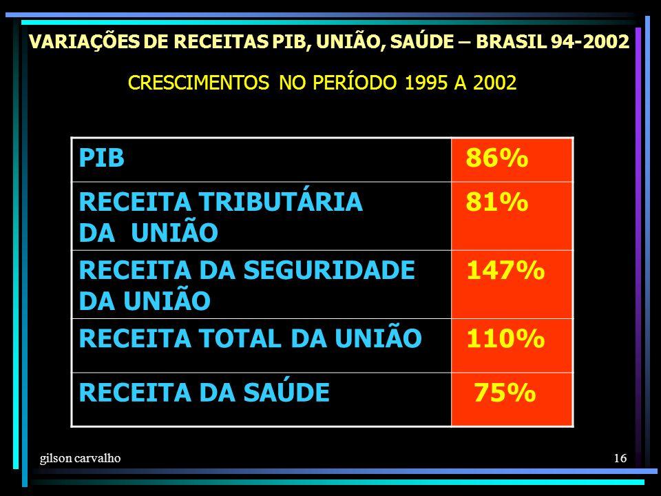 VARIAÇÕES DE RECEITAS PIB, UNIÃO, SAÚDE – BRASIL 94-2002