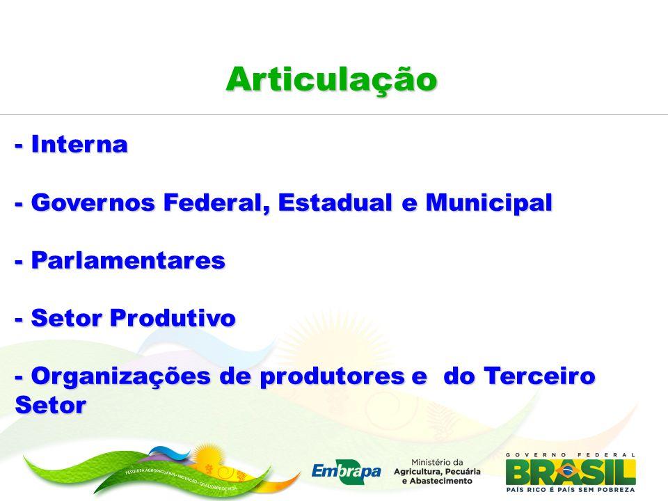 Articulação - Interna - Governos Federal, Estadual e Municipal