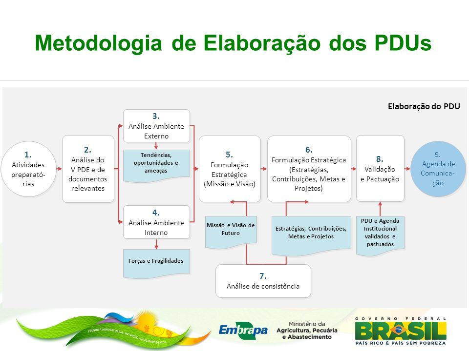 Metodologia de Elaboração dos PDUs