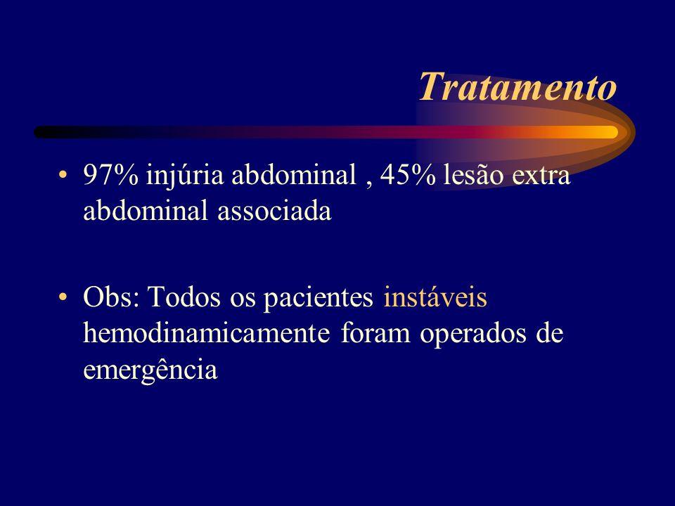 Tratamento 97% injúria abdominal , 45% lesão extra abdominal associada