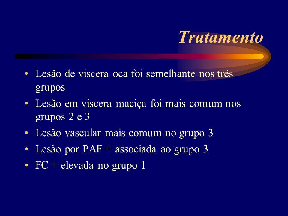 Tratamento Lesão de víscera oca foi semelhante nos três grupos