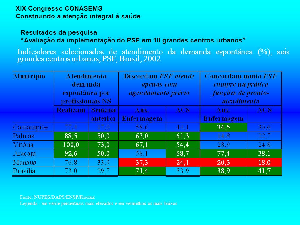 XIX Congresso CONASEMS Construindo a atenção integral à saúde