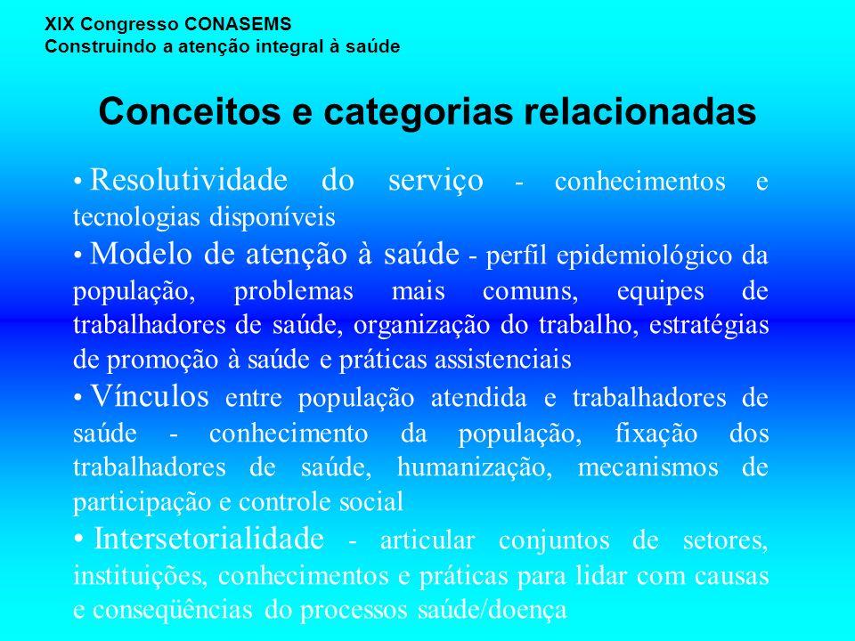 Conceitos e categorias relacionadas