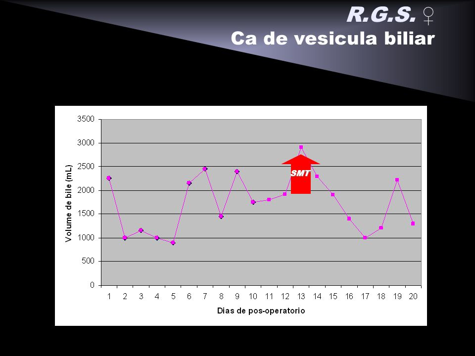 R.G.S. ♀ Ca de vesicula biliar SMT