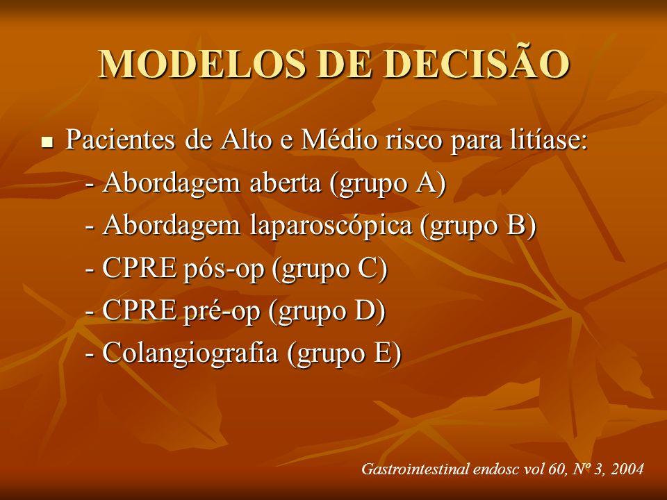 MODELOS DE DECISÃO Pacientes de Alto e Médio risco para litíase: