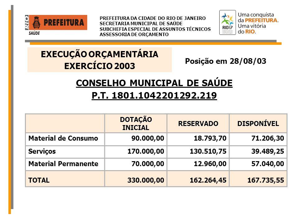 EXECUÇÃO ORÇAMENTÁRIA CONSELHO MUNICIPAL DE SAÚDE