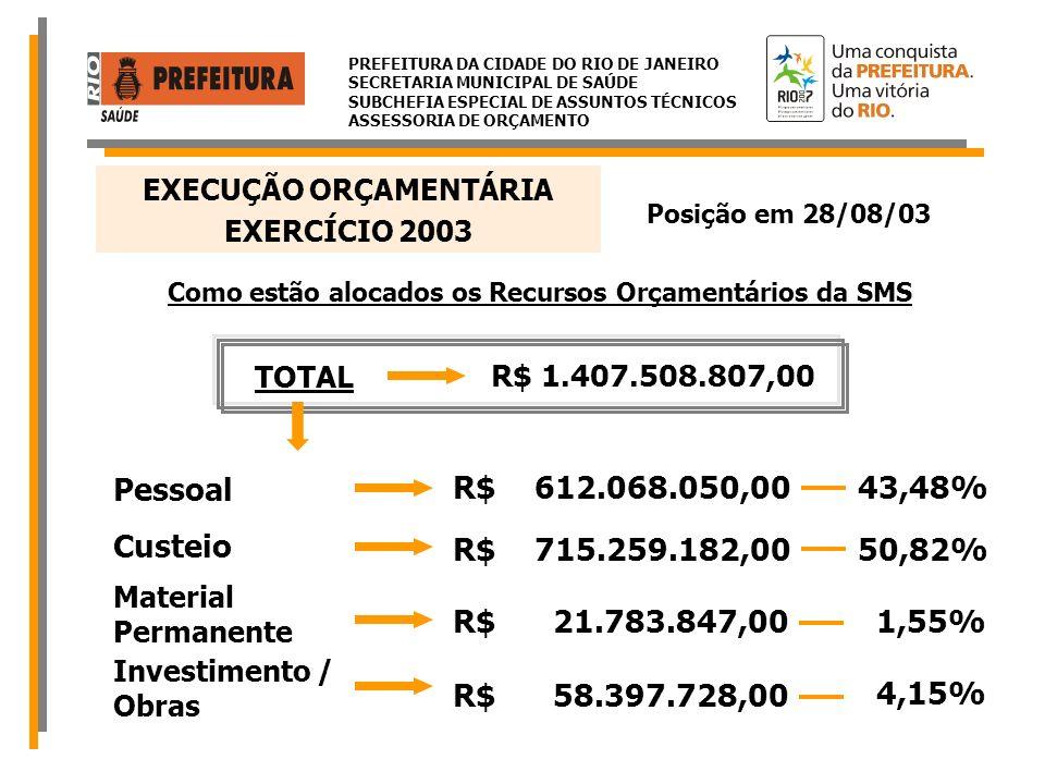 Pessoal R$ 612.068.050,00 43,48% Custeio R$ 715.259.182,00 50,82%