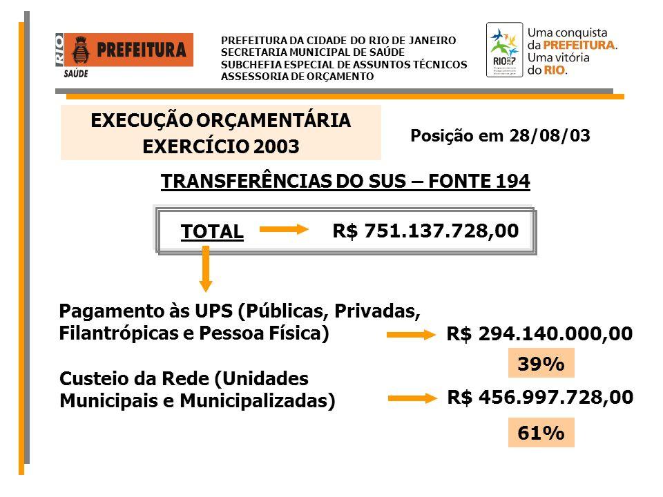 EXECUÇÃO ORÇAMENTÁRIA TRANSFERÊNCIAS DO SUS – FONTE 194