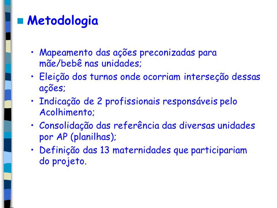 Metodologia Mapeamento das ações preconizadas para mãe/bebê nas unidades; Eleição dos turnos onde ocorriam interseção dessas ações;