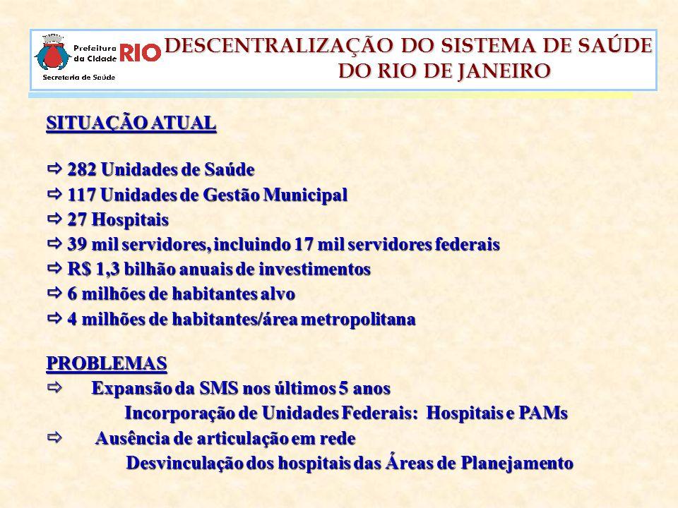 SITUAÇÃO ATUAL  282 Unidades de Saúde.  117 Unidades de Gestão Municipal.  27 Hospitais.