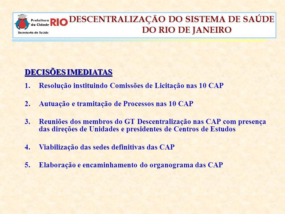 DECISÕES IMEDIATAS Resolução instituindo Comissões de Licitação nas 10 CAP. Autuação e tramitação de Processos nas 10 CAP.
