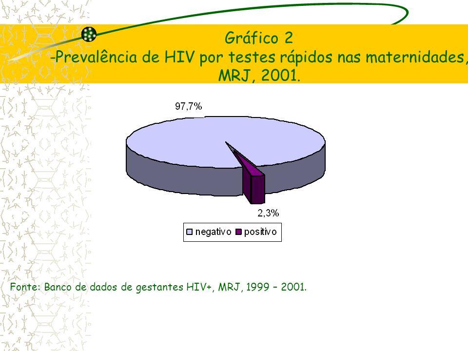 Gráfico 2 -Prevalência de HIV por testes rápidos nas maternidades, MRJ, 2001.