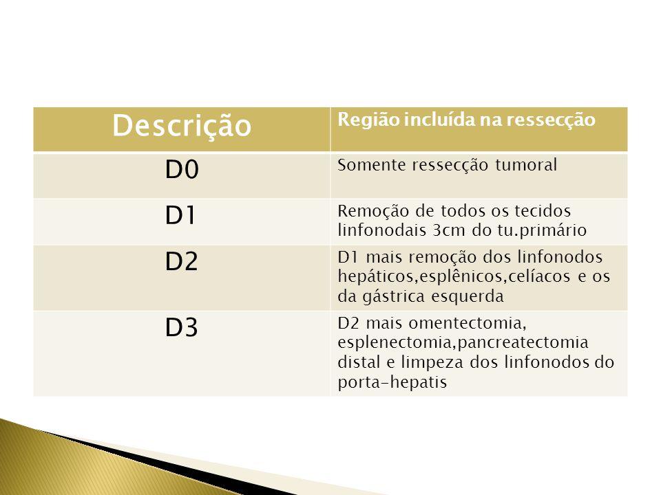 Descrição D0 D1 D2 D3 Região incluída na ressecção