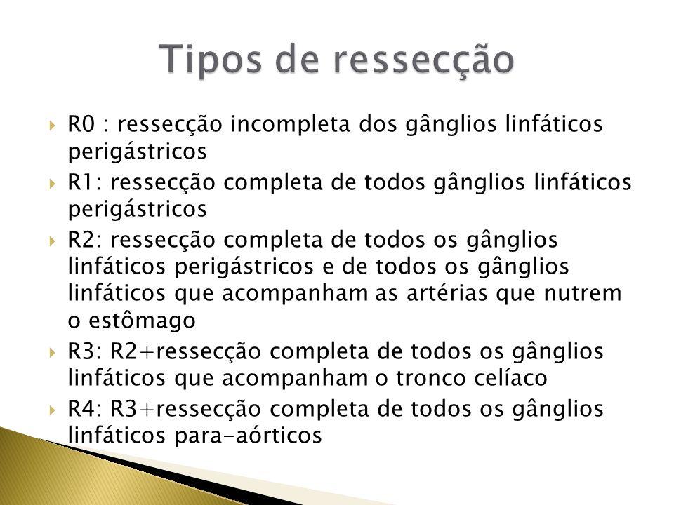 Tipos de ressecção R0 : ressecção incompleta dos gânglios linfáticos perigástricos.