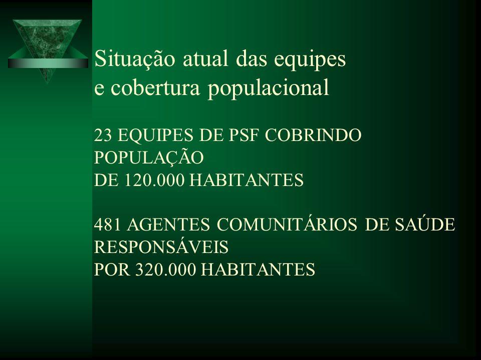Situação atual das equipes e cobertura populacional 23 EQUIPES DE PSF COBRINDO POPULAÇÃO DE 120.000 HABITANTES 481 AGENTES COMUNITÁRIOS DE SAÚDE RESPONSÁVEIS POR 320.000 HABITANTES