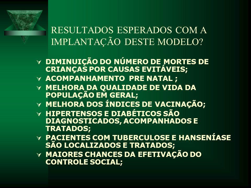 RESULTADOS ESPERADOS COM A IMPLANTAÇÃO DESTE MODELO