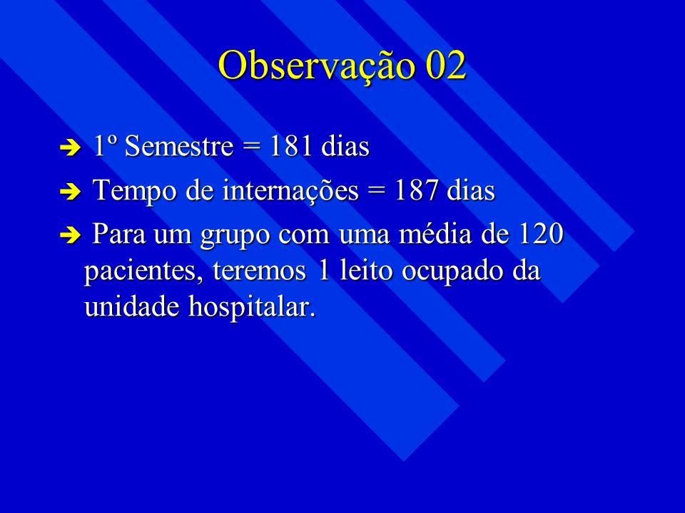 Observação 02 1º Semestre = 181 dias Tempo de internações = 187 dias