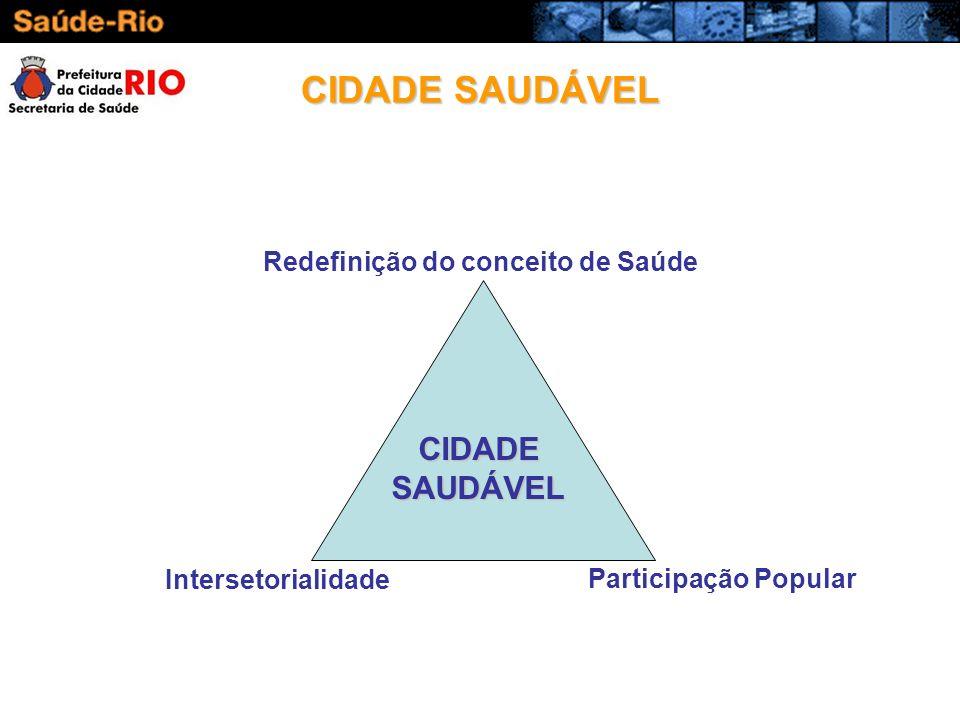 CIDADE SAUDÁVEL CIDADE SAUDÁVEL Redefinição do conceito de Saúde