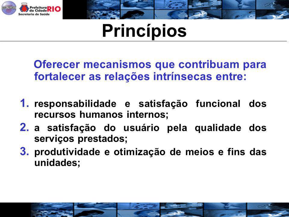 Princípios Oferecer mecanismos que contribuam para fortalecer as relações intrínsecas entre: