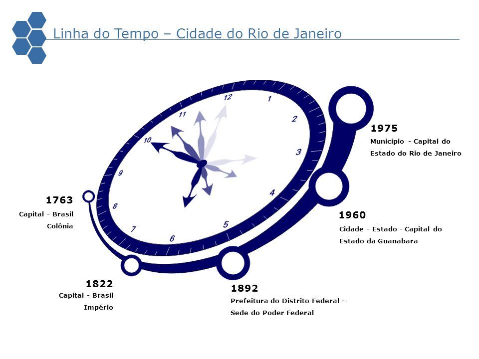 Linha do Tempo – Cidade do Rio de Janeiro