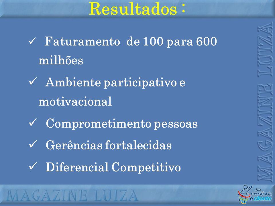 Resultados : Ambiente participativo e motivacional