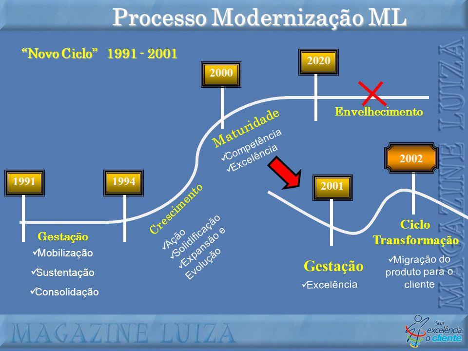Processo Modernização ML