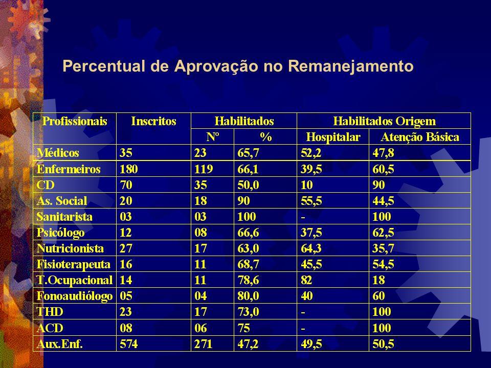 Percentual de Aprovação no Remanejamento