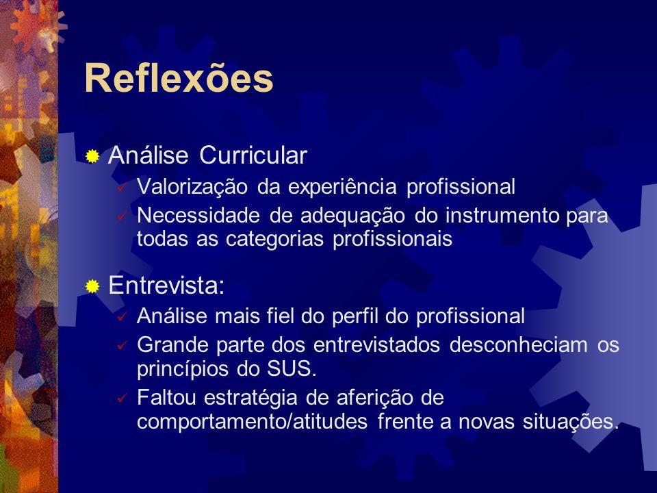 Reflexões Análise Curricular Entrevista: