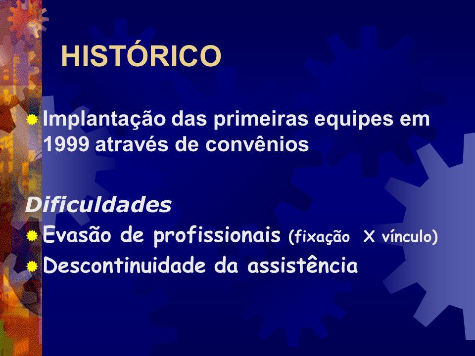 HISTÓRICO Implantação das primeiras equipes em 1999 através de convênios. Dificuldades. Evasão de profissionais (fixação X vínculo)