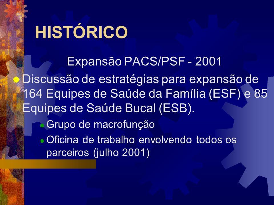 HISTÓRICO Expansão PACS/PSF - 2001