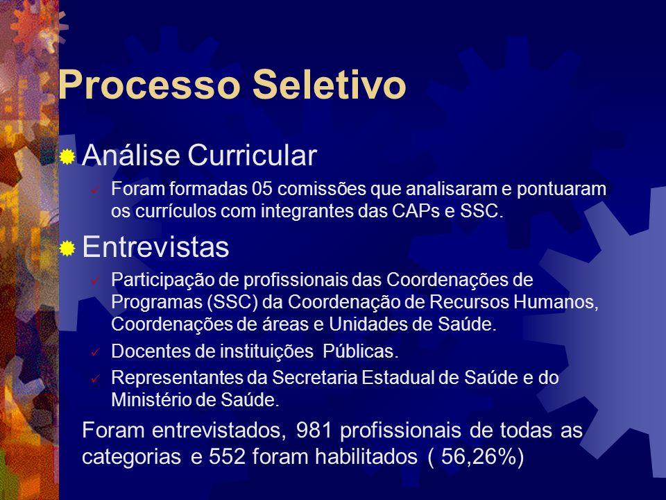 Processo Seletivo Análise Curricular Entrevistas