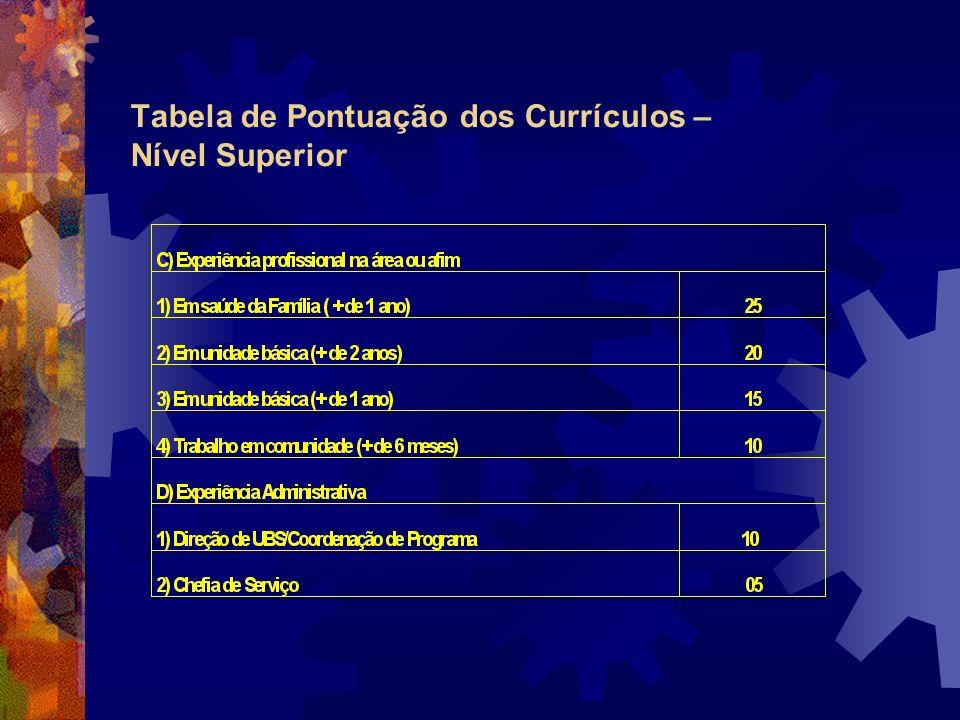 Tabela de Pontuação dos Currículos – Nível Superior