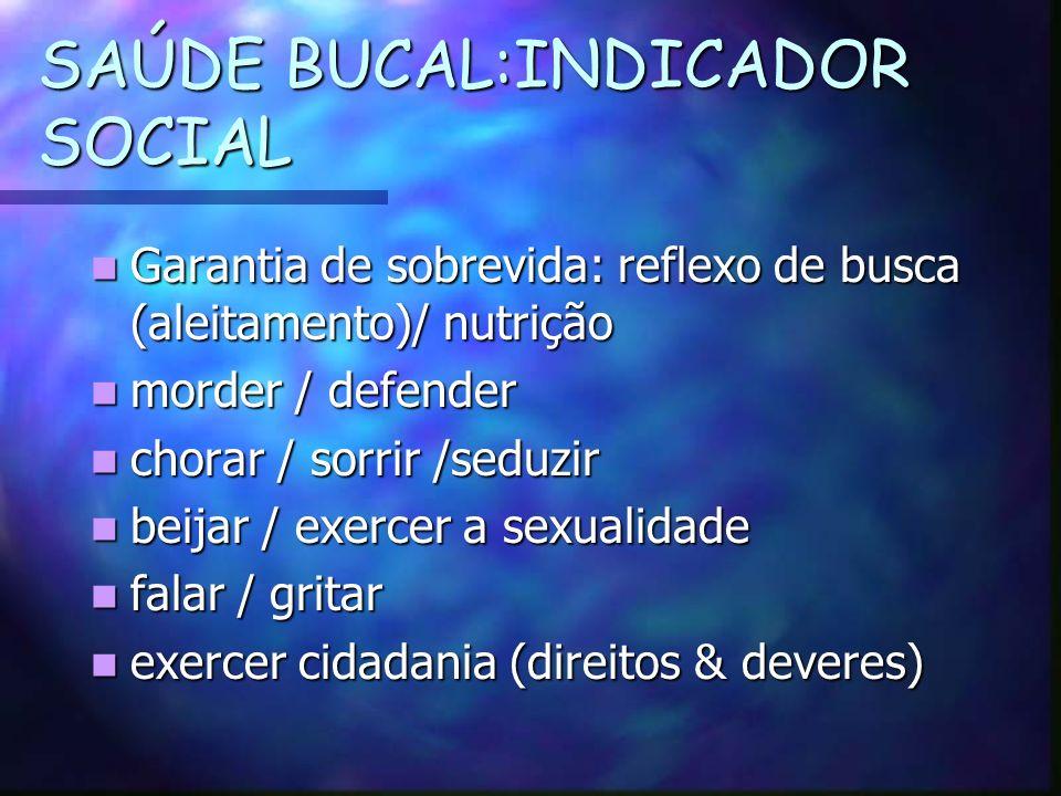 SAÚDE BUCAL:INDICADOR SOCIAL