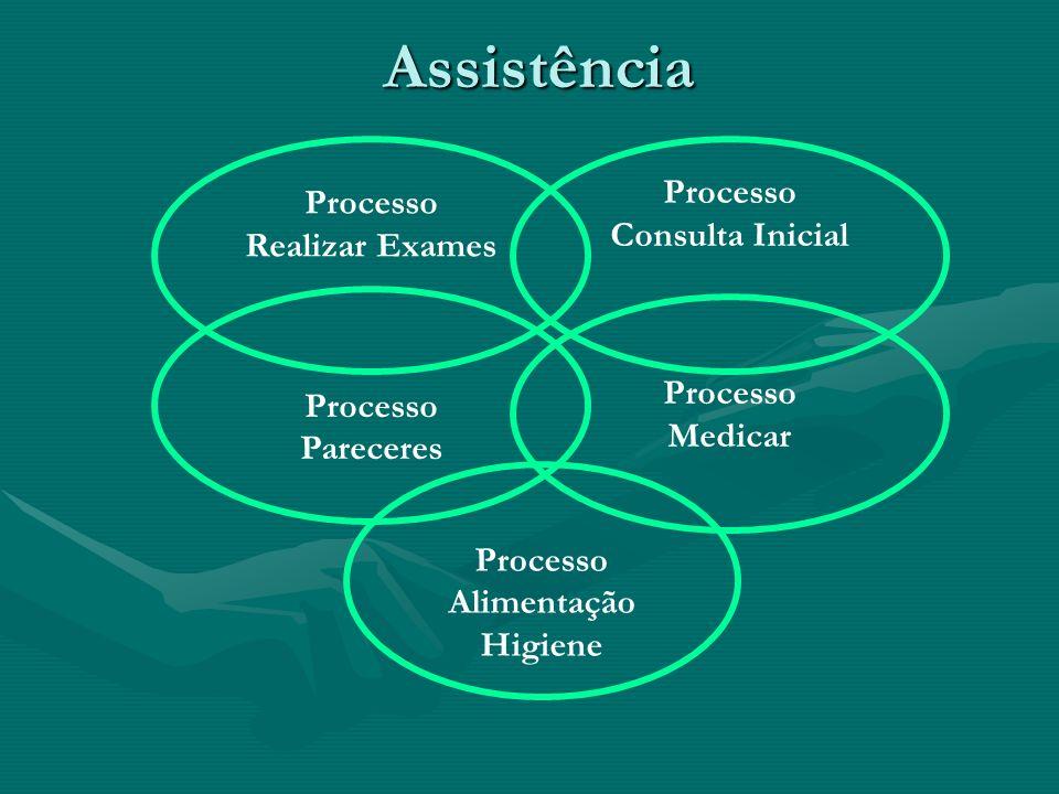 Assistência Processo Processo Consulta Inicial Realizar Exames