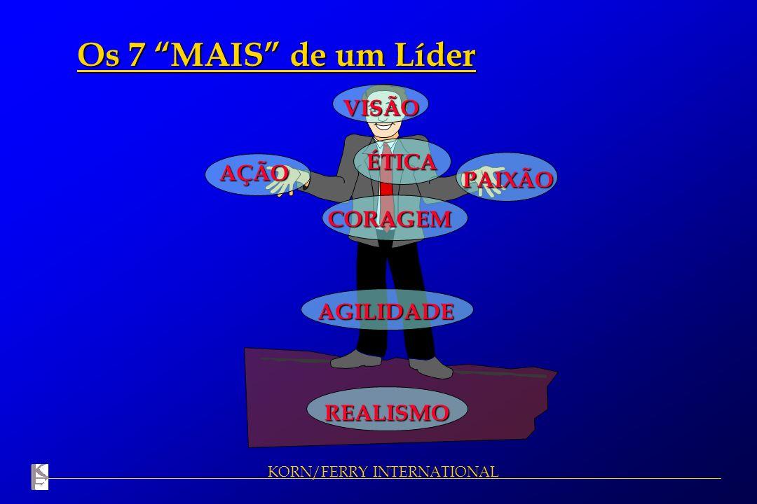 Os 7 MAIS de um Líder VISÃO ÉTICA AÇÃO PAIXÃO CORAGEM AGILIDADE